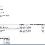 Fall 2015 Grades